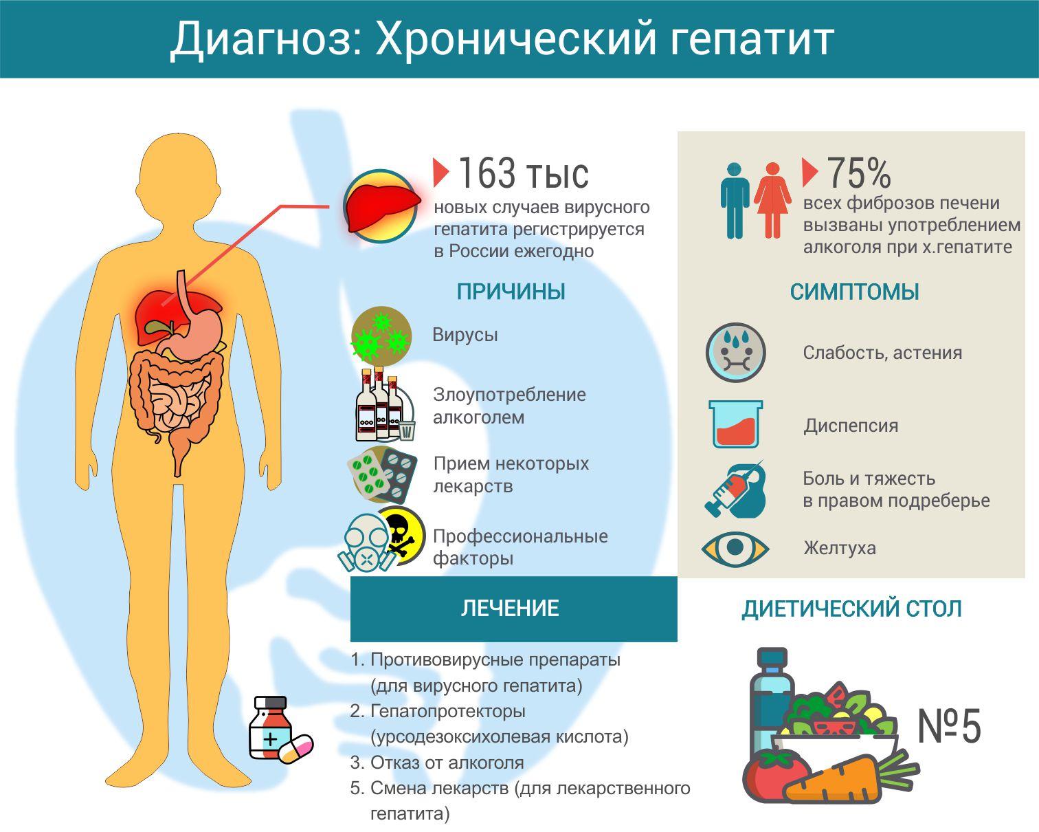 Как можно заболеть хроническим гепатитом С